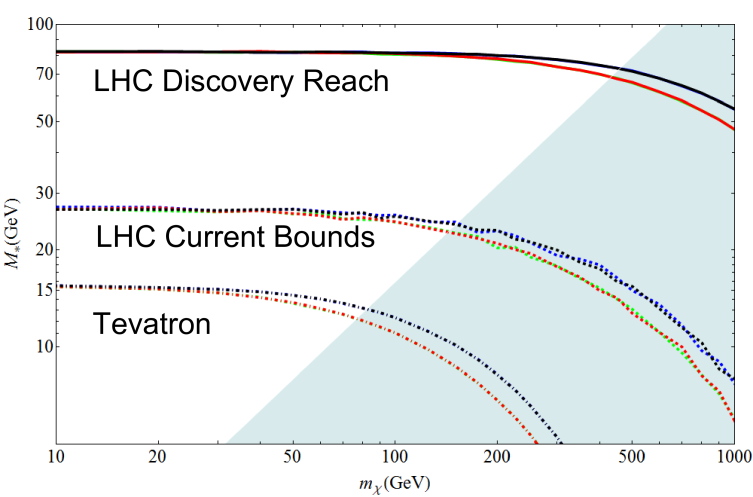 The collider bounds on the down-type quark operators with scalar Lorentz structures. Operators M1d, M2d, M3d, M4d, are in red, blue, green, and black respectively. The dashed-dotted, dashed, and solid lines are the Tevatron constraints, LHC constraints, and LHC discovery reach. The shaded region is where the effective theory breaks down. Models M1d and M3d are largely degenerate, as are models M2d and M4d.
