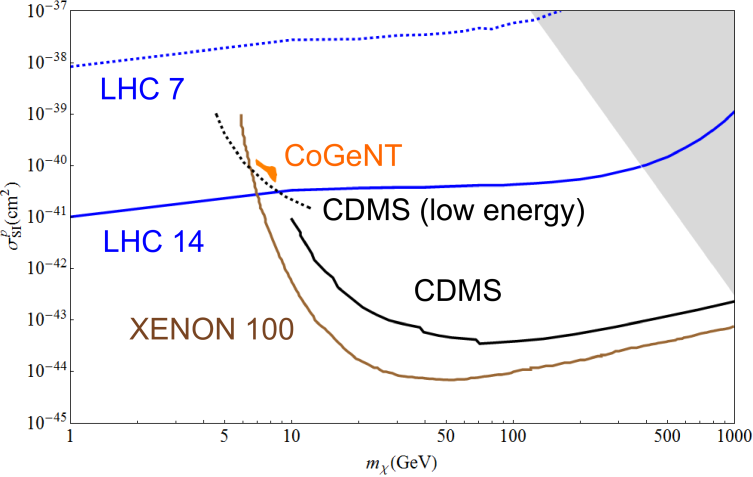 Spin independent coupling assuming both down and up type couplings such that the proton and neutron coupling is equal. The red line is the constraints from the Tevatron search. The blue lines are the LHC 7 TeV constraint and LHC 14 discovery reach, which are dashed and solid respectively. The brown line is the XENON100 constraint.