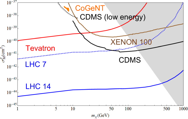 Spin independent coupling assuming both down and up type coupling such that the neutron to proton coupling ratio is -0.7. The red line is the constraint from the Tevatron search. The blue lines are the LHC 7 TeV constraint and LHC 14 discovery reach, which are dashed and solid respectively. The green line is the XENON100 constraint.