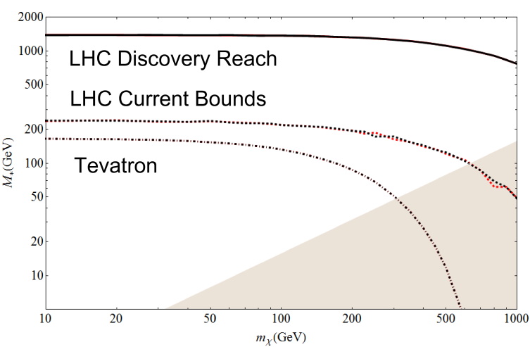 The collider bounds on the down-type quark coupling operators mediated by a heavy scalar. Models M5d, M6d are in red, black respectively. The dashed-dotted, dashed, and solid lines are the Tevatron constraints, LHC constraints, and LHC discovery reach. The shaded region is where the effective theory breaks down. Models M5d and M6d are largely degenerate.