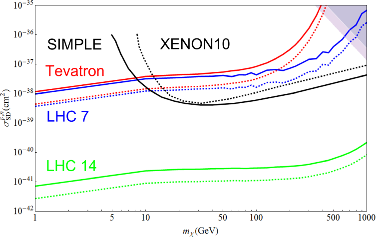 Spin-dependent nucleon scattering cross section assuming only the up-type quark operator M6u is present. The red and blue lines are the constraints from the Tevatron search and 7 TeV LHC search. The green lines are the 14 TeV LHC discovery reach. The solid lines are the proton coupling cross section and the dotted lines are the neutron coupling cross section. The dashed black line is the Xenon 10 constraint on the neutron cross section
