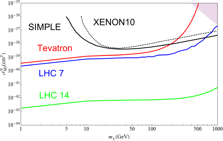 Spin dependent nucleon coupling cross section assuming equal down and up type couplings. The red and blue lines are the constraints from the Tevatron search and 7 TeV LHC search. The green line is the 14 TeV LHC discovery reach. The dashed black line is the XENON10 constraint on the neutron cross section