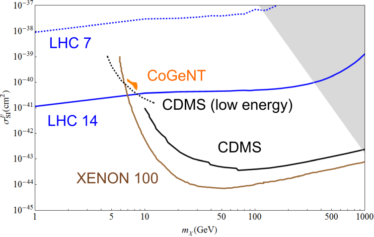 Spin independent proton scattering cross section assuming only up-type quark coupling. The red line is the constraint from the Tevatron search. The blue lines are the LHC 7 TeV constraint and LHC 14 discovery reach, which are dashed and solid respectively. The brown line is the XENON100 constraint
