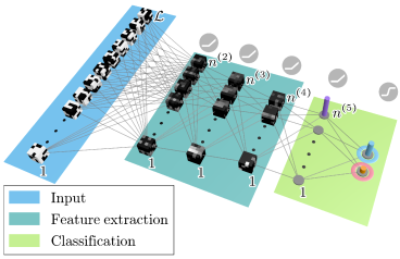 Schematic diagram of the 3D convolution neural network used to obtain