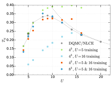 Prediction of the Néel transition temperature by the neural network. Using the auxiliary spin configurations, the network is trained separately at