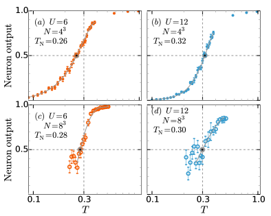 Average output of the neuron that is trained to be activated in the unordered phase as a function of temperature at half filling. The network is maximally confused (average is 0.5) at the transition temperatures. We use 90,000 configurations for