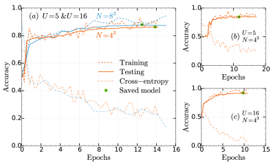 Training accuracy for (a) simultaneous training with