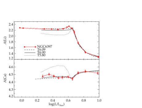 Comparison between bin-averaged Li abundances (red filled circles connected with solid lines) and the predictions from the stellar-structure models of Richard et al. (2005). T