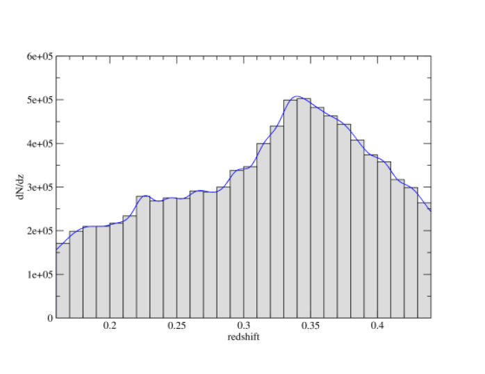 The radial selection function of the LRG sample used in this study. The gray bars are computed from the sample and the blue line is the cubic spline fit of these bar values. We compute the radial selection function in the form of the number of galaxies per unit redshift instead of the number density in comoving coordinate, so that we don't need to assume a fiducial model while generating the random catalog with the radial selection function.