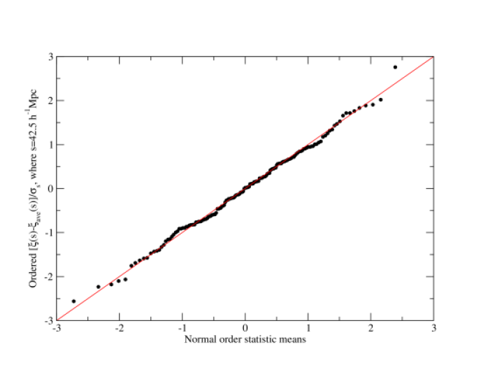 The normality probability plot of the first bins,
