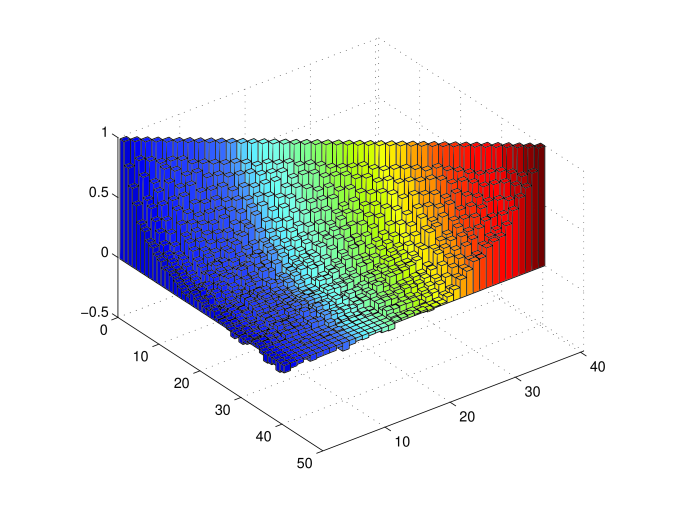 The normalized covariance matrix computed from 160 LasDamas mock catalogs. We show the covariance among 40 bins from