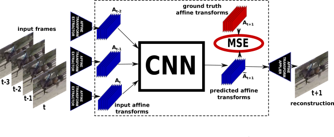 Outline of the transformation-based model. The model is a CNN that takes as input a sequence of consecutive affine transforms between pairs of adjacent video frames. It predicts the affine transform between the last input frame and the next one in the sequence. We compute affine transforms (6 parameters per patch) for overlapping patches of size
