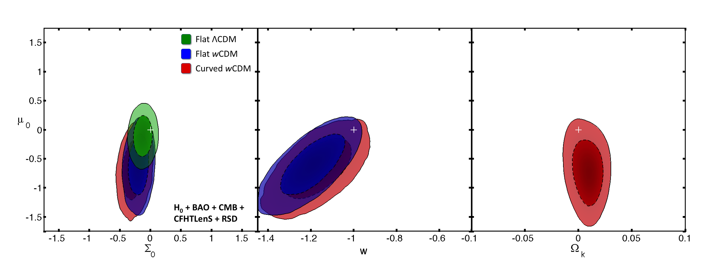 In this figure we extend our analysis to more general expansion histories. All of the above contours use a combination of cosmic shear and redshift space distortions, combined with the geometric constraints from