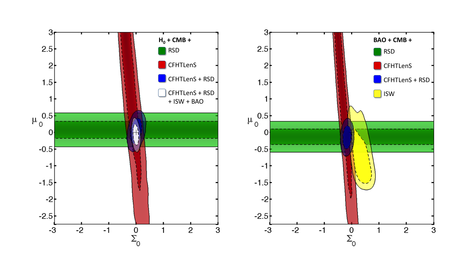 Constraints on the modified gravity parameters in a flat