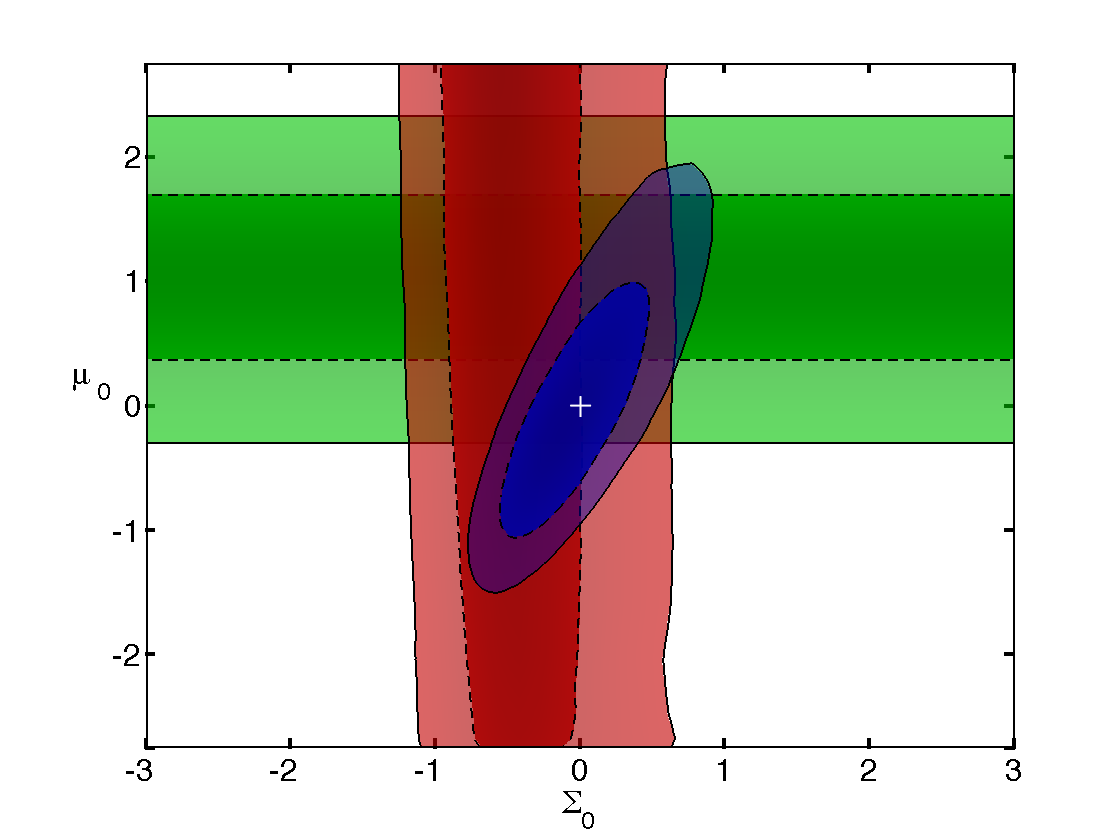 Constraints on our modified gravity parameters