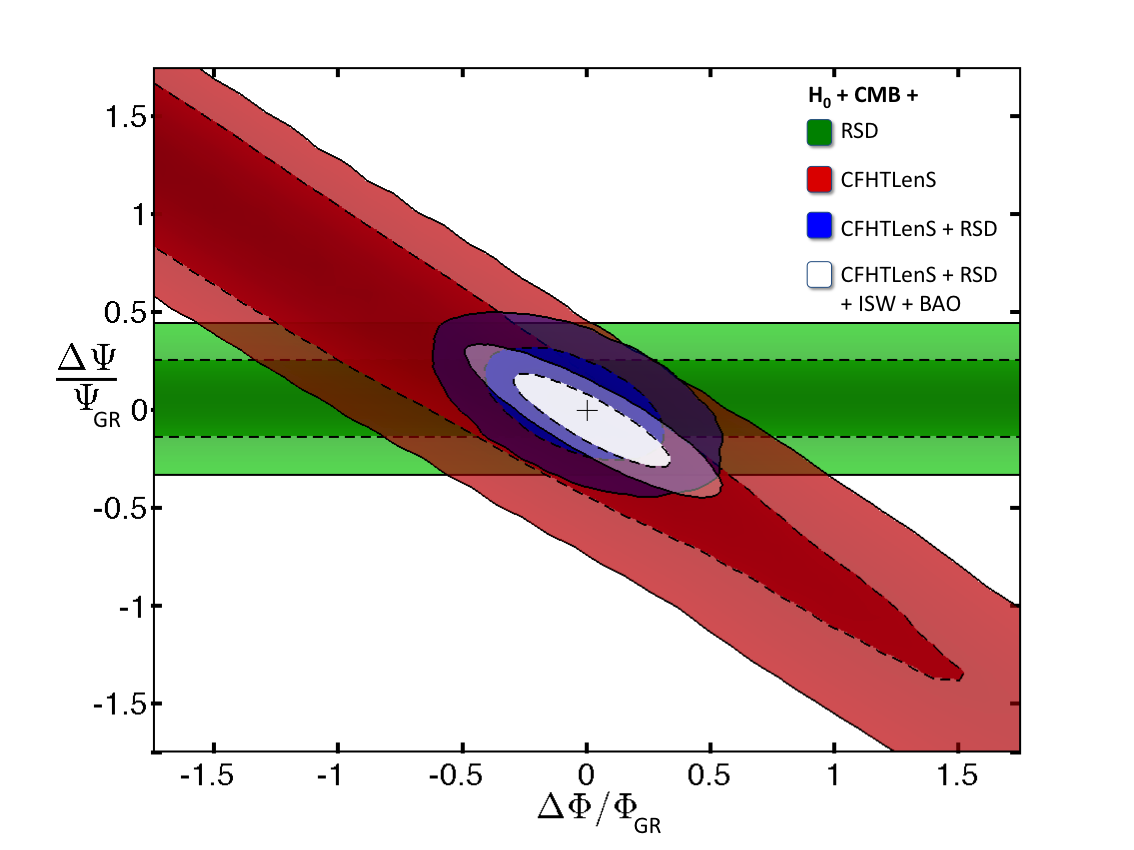 Here we explore fractional deviations in the two gravitational potentials, the Newtonian potential