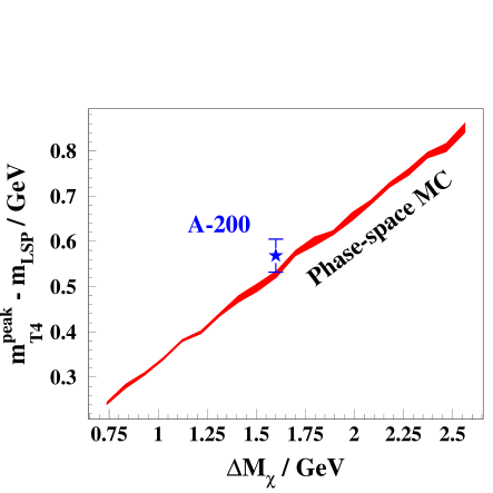 The diagonal line shows how the