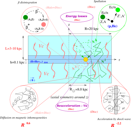 Schematic view of our Galaxy as well as all propagation steps included in our model.