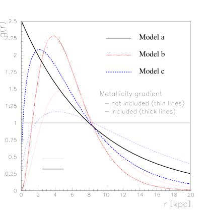 Radial distribution of the sources. The thin lines correspond to the p and He component, with the three types (a), (b) and (c) discussed above. The thick lines correspond to the other species, for which the distribution id modified by the metallicity gradient, according to Eq.(