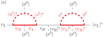 Two-loop diagrams for tiny neutrino masses in this model. Bold (red) lines are propagators of particles of irrational