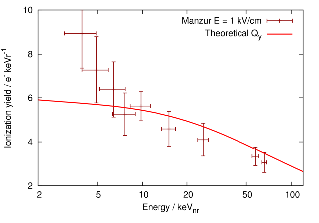 Experimental data for the ionization yield from