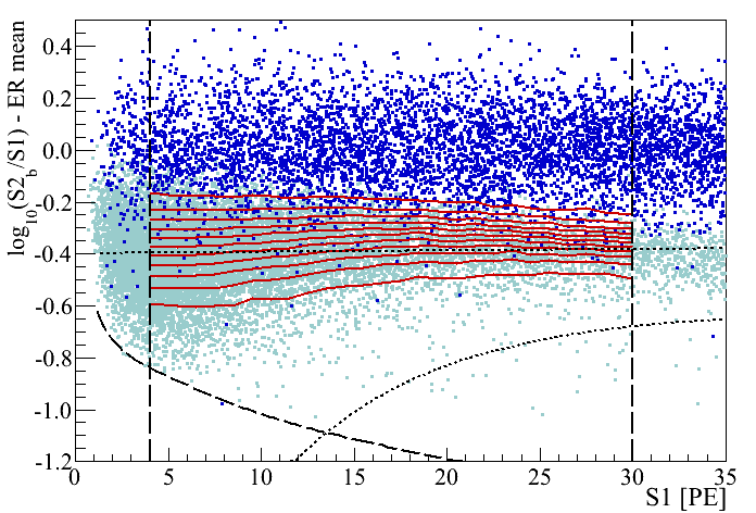Electronic (blue) and nuclear (cyan) recoil bands in flattened discrimination space for Run-I. The black dashed lines, representing the analysis energy window (vertical) and the S2 threshold cut (bottom left), are used in both analysis methods. The 12 bands used in the Profile Likelihood analysis to model signal and background are shown in red. The benchmark WIMP region for the cut-based analysis is further constrained by the black dotted lines which are 99.75% electronic recoil rejection line (middle) and the lower 3