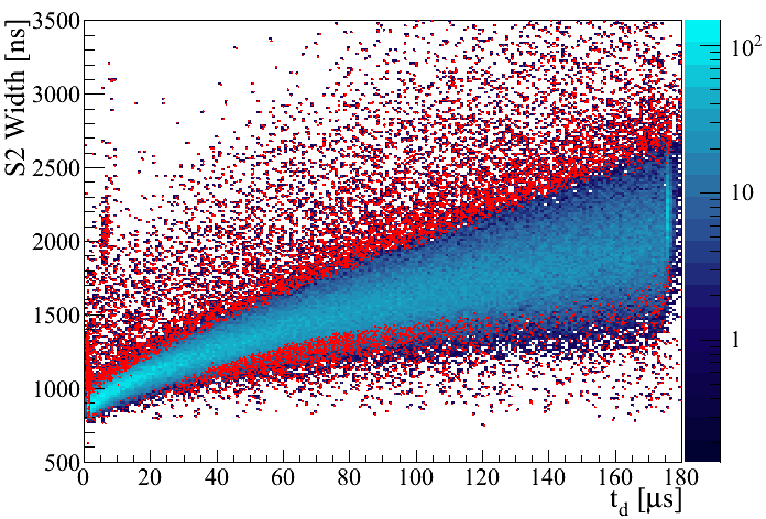 Top: Distribution of the S2 width (defined at 10% of the peak height) versus drift time for nuclear recoils with energies up to 30PE in S1 in Run-I (blue histogram). The red dots are the events removed by the S2 width selection. Middle: S2 waveform example with