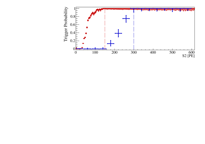 Directly measured trigger probability as a function of the S2 signal size. It is unity above  the 300PE Run-I trigger threshold (blue) and 150PE Run-II trigger threshold (red).