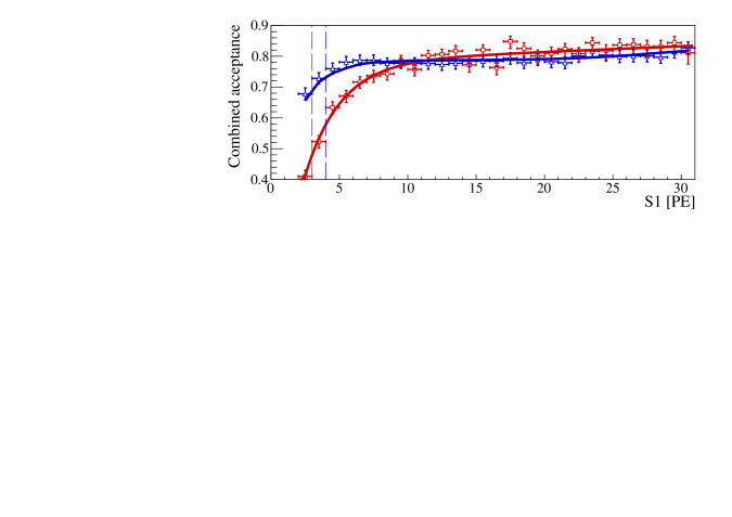 Combined acceptance of the quality cuts as a function of the corrected S1 signal, for Run-I (blue triangles) and Run-II (red squares), including the smoothed curves used in the PL analysis (lines). The difference at low S1 is explained by the different methods to derive the acceptance of the S1 coincidence requirement, using a Monte Carlo method (Run-I) and a superior data-driven method (Run-II), see Fig.
