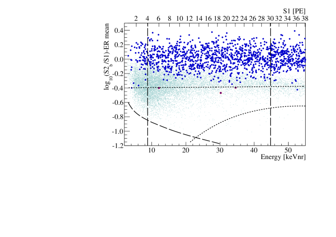 The electronic/nuclear recoil discrimination parameter as a function of nuclear recoil energy for Run-I. Blue points indicate the observed event distribution after all cuts. Cyan points show the nuclear recoil distribution as measured with an