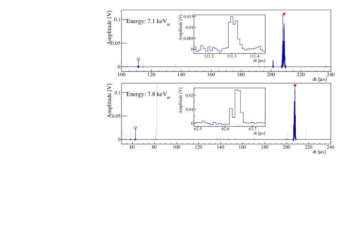 Waveforms of the two Run-II events that pass all cuts in the benchmark region. See Fig.