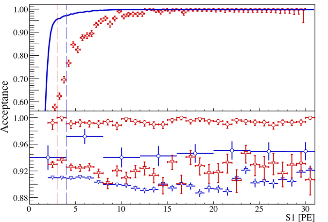 Acceptance of some of the cuts as a function of S1. Top: S1 coincidence requirement using the Run-I Monte Carlo (blue line) and the Run-II data-driven (open red squares) methods. Bottom: S2 single scatter cut (circles) and S2 pulse width cut (triangles). Blue and red colors refer to Run-I and Run-II, respectively. The vertical dashed lines correspond to the lower energy threshold for Run-I (blue) and Run-II (red).