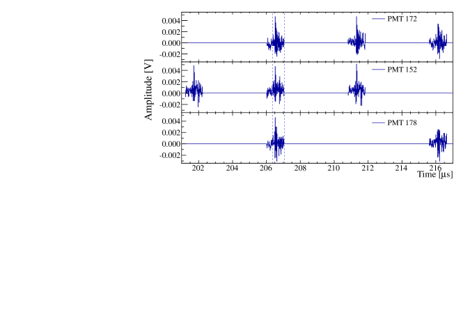 PMT traces for a noise event found after unblinding Run-I. The S1 candidate region is indicated by blue dashed lines. All PMT signals contributing to the S1 candidate are periodic electronic pick-up noise peaks.