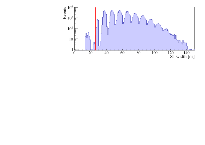Histogram of the S1 width at 10% level for NR data in Run-I. The line represents the cut on this parameter, events left of the line are rejected to eliminate electronic noise.