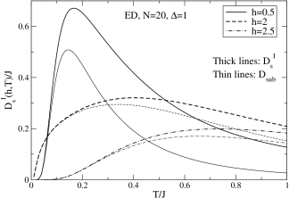 Comparison of the spin Drude weight