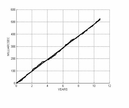 Fit of the residuals of the nodes of LAGEOS and LAGEOS II, using our combination and the Earth's model EIGEN-GRACE02S, with a secular trend plus six periodical terms. The slope is
