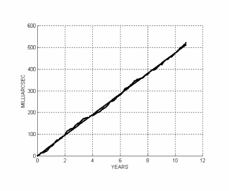 Fit of the residuals of the nodes of LAGEOS and LAGEOS II, using our combination and the Earth's model EIGEN-GRACE02S, with a secular trend plus six periodical terms