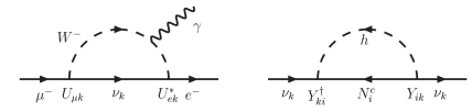 Example of a Feynman diagram for