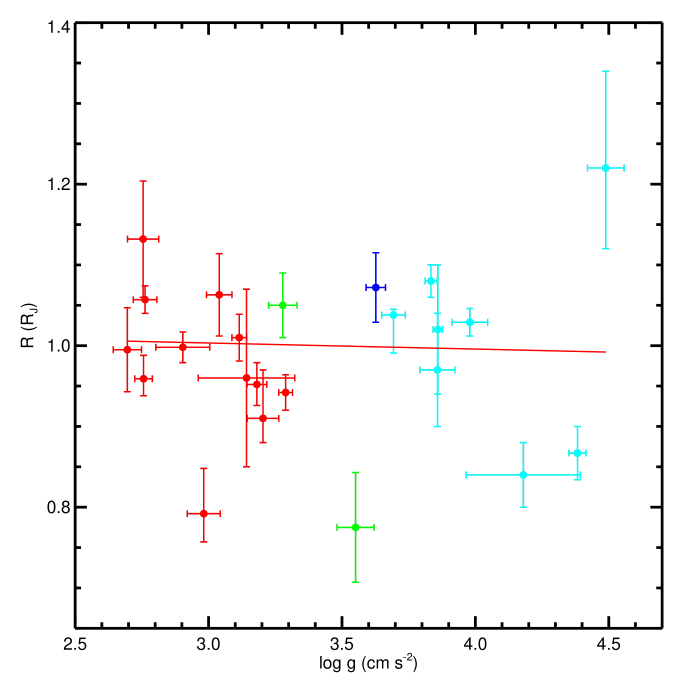Top panel: transit radius versus surface gravity of a sample of transiting Jupiter-sized exoplanets around main-sequence stars (black data points). The red data points are the sub-sample of transiting exoplanets with zero-albedo equilibrium temperatures below 1000 K. The single outlier is Kep-447b (see text). Bottom panel: the same sub-sample, but color-coded by mass. The red, green, blue and cyan points are for