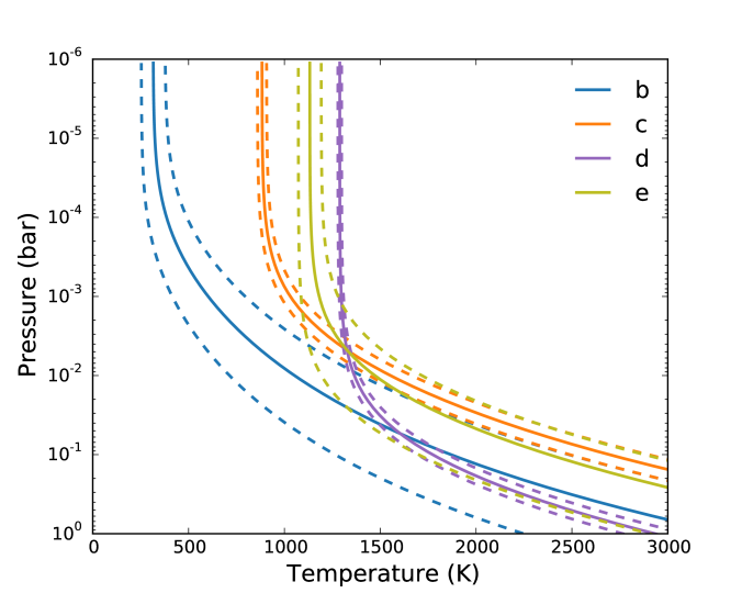 Best-fit spectra and temperature-pressure profiles for HR 8799b, c, d and e.
