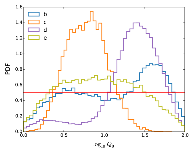 The top and middle panels show the retrieved cloud particle radius and composition parameter for the HR 8799b, c, d and e directly imaged exoplanets, where the flat line is the prior. The bottom panel shows the eddy diffusion coefficient and demonstrates that its inferred value corresponding to the peak value of the posterior distribution for