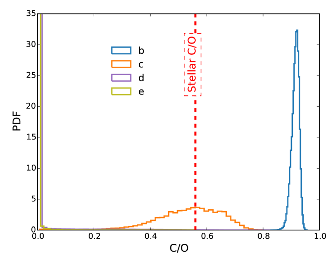 """Retrieved C/O values for the HR 8799b, c, d and e directly imaged exoplanets. The stellar C/O value is about 0.56. PDF stands for """"probability density function""""."""