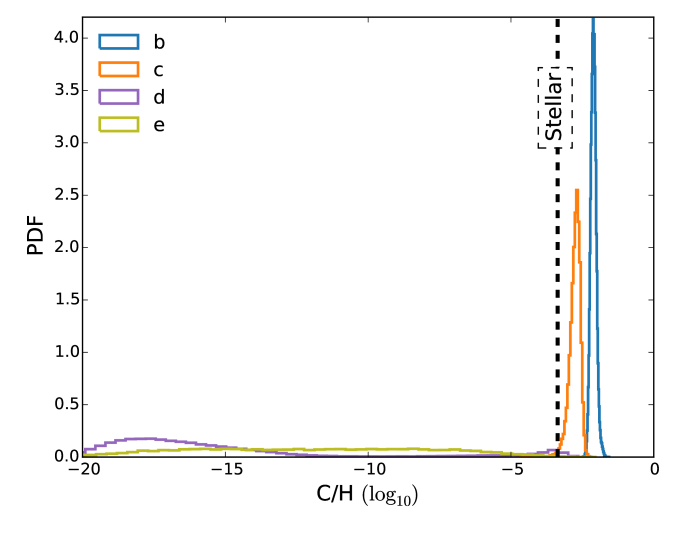 Retrieved C/H values for the HR 8799b, c, d and e directly imaged exoplanets. The stellar C/H value is about