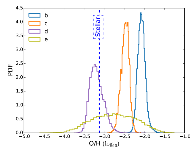 Retrieved O/H values for the HR 8799b, c, d and e directly imaged exoplanets. The stellar O/H value is about