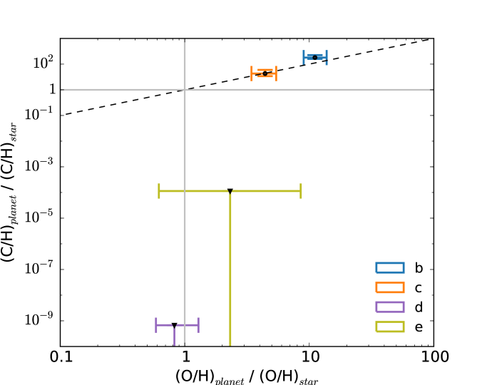 Summary of our main results. The top panel shows the retrieved water mixing ratios and elemental abundances of carbon and oxygen for all four HR 8799 exoplanets. For HR 8799d and e, we show the water abundance in chemical equilibrium at 1 bar (represented by the blue stars). For C/H and O/H, we also show the corresponding values of the HR 8799 star (horizontal dashed lines). The bottom panel shows the exoplanetary elemental abundances normalized to their stellar values with the dashed line denoting parity.