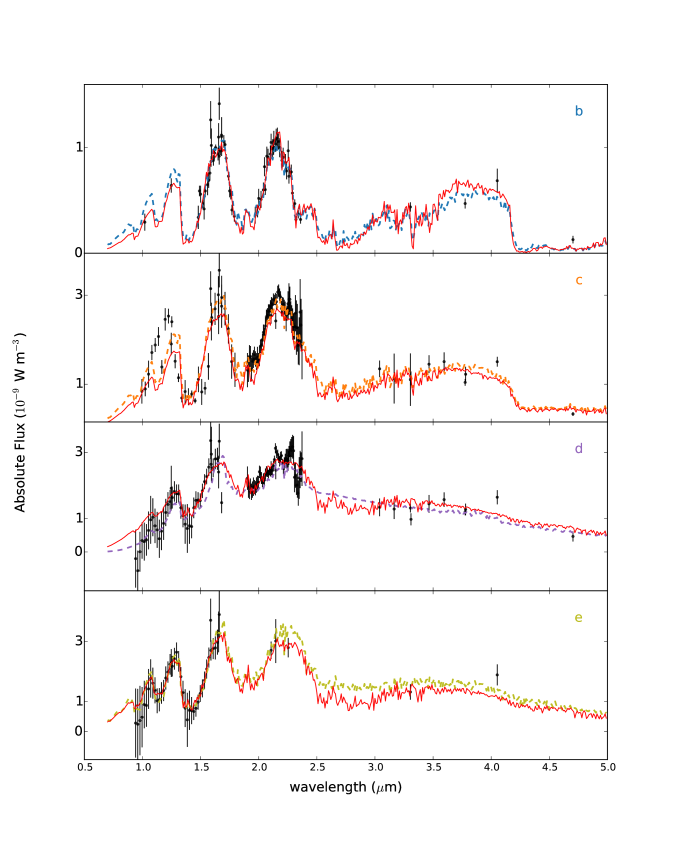 Elucidating the effects of using different spectroscopic line lists. The dashed curves in each panel show the retrievals using ExoMol data for water and methane. The red, continuous curves use the retrieved parameters to produce model spectra but using HITEMP water and HITRAN methane (post-processing).
