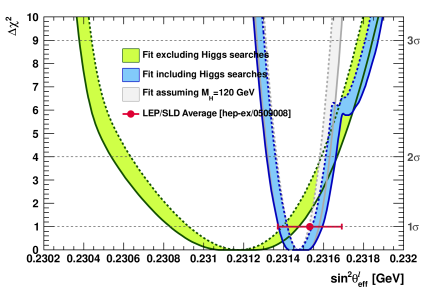 Indirect determination of the effective weak mixing angle: profile of