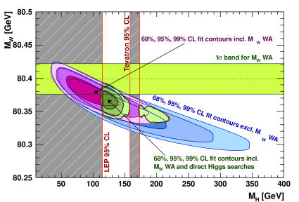 Contours of 68%, 95% and 99%CL obtained from scans of fits with fixed variable pairs