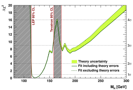 Indirect determination of the Higgs boson mass: