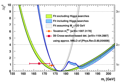 Indirect determination of the top quark pole mass: profile of